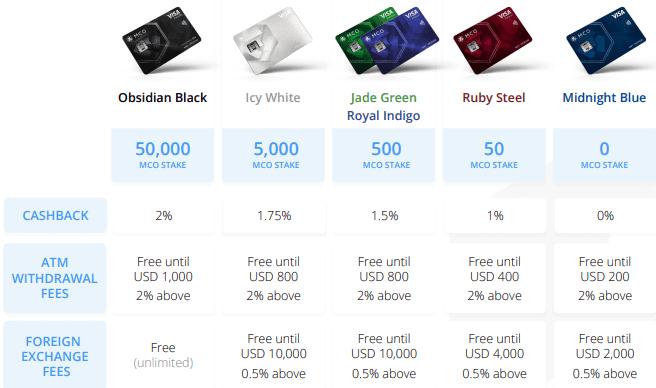 Cryptocom Erfahrungen - Kreditkarte, Zinsen, Bonus & mehr